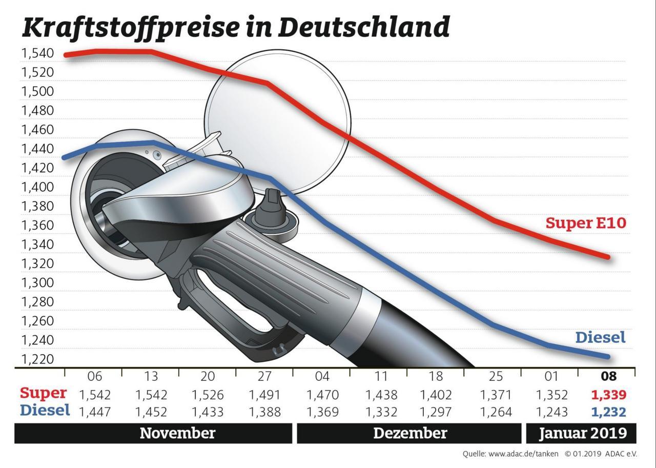 Kraftstoff wird weiter günstiger